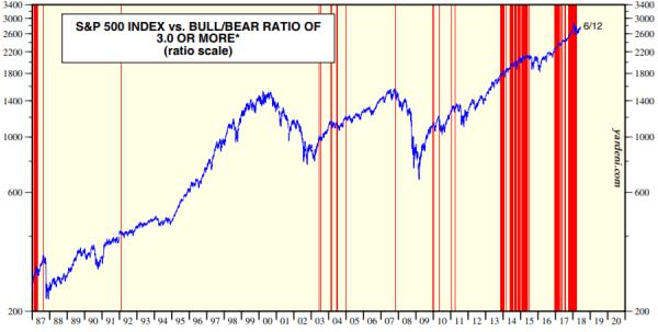 S&P500とブルベア指数の推移を示した図(H30.6)