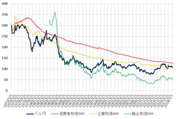 日米の各種購買力平価とドル円相場の推移を示した図。