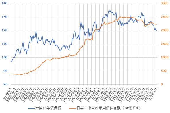 日本と中国の米国債合計保有額と米10年国債価格の推移を示した図(H30.6)。