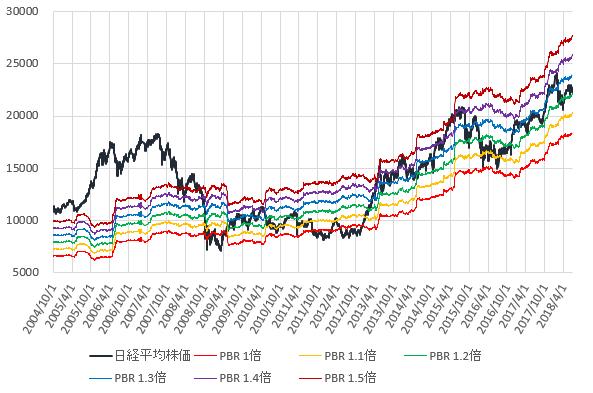 日経平均株価とPBR1~1.5倍相当株価の推移を示した図(H30.7)。