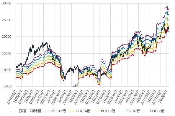 日経平均株価とPER13~17倍相当株価の推移を示した図(H30.7)。