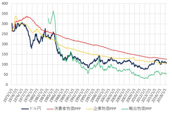 日米の各種購買力平価とドル円相場の推移を示した図(H30.9)