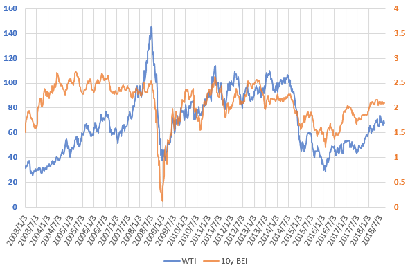 WTI原油価格とブレーク・イーブン・インフレ率の推移を示した図(H30.9)