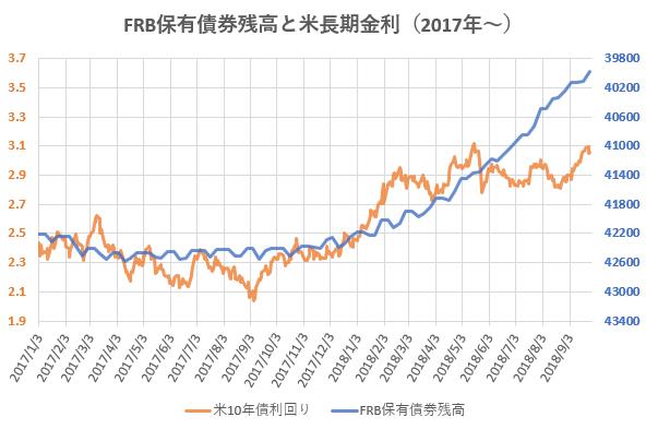 FRB保有債券残高と米長期金利の推移を示した図(H30.9)