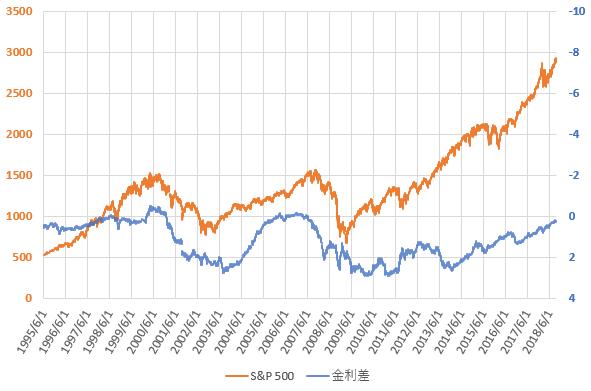 S&P500と米国長短金利差の推移を示した図(H30.9)