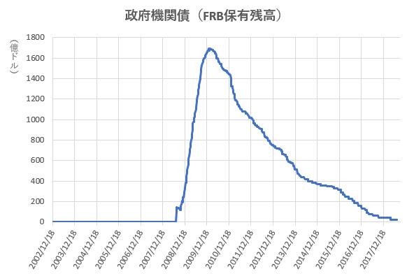 政府機関債のFRB保有残高の推移を示した図(H30.9)
