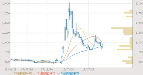 セルシード(7776)の株価推移