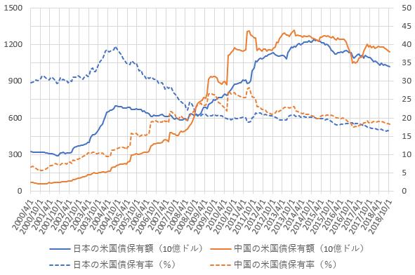 日本と中国の米国債保有額・保有率の推移を示した図(2018.12)