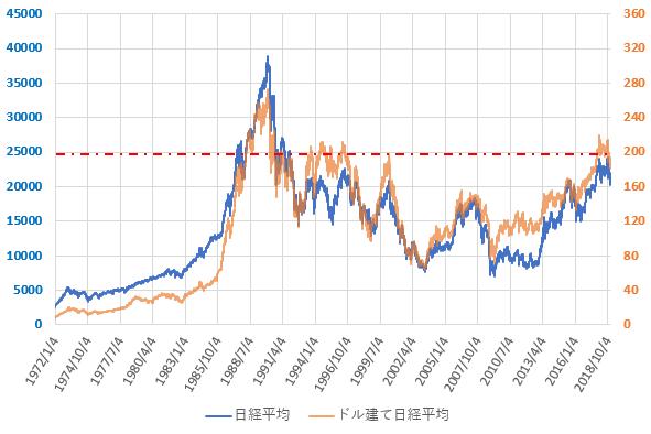 ドル建て日経平均株価の長期推移を示した図(2018.12)