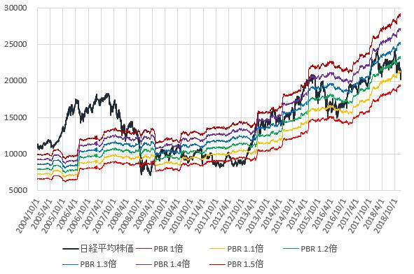日経平均株価とPBR1~1.5倍相当株価の推移を示した図(2018.12)