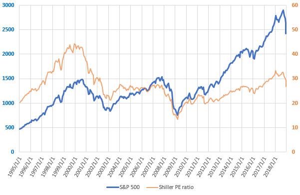 S&P500とCAPEレシオの直近の推移を示した図(2018.12)