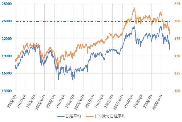 ドル建て日経平均株価の推移を示した図(2018.12)