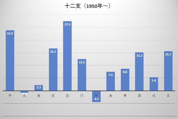 1950年から2018年までの十二支ごとの年間騰落率平均の図