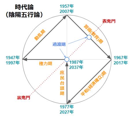 陰陽五行論における日本の時代論の図