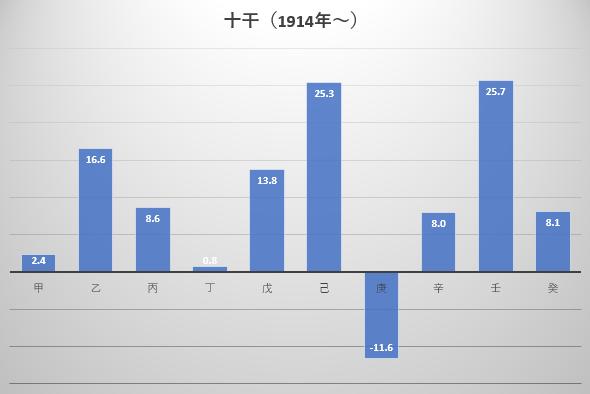 1914年から2018年までの十干ごとの年間騰落率平均の図