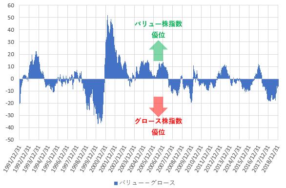 ラッセル1000バリュー株指数とラッセル1000グロース株指数の1年リターンの差を示した図