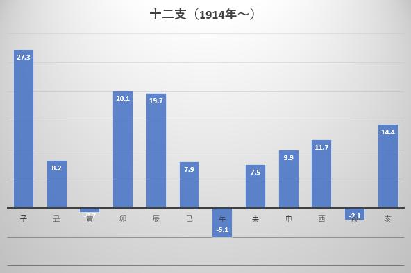 1914年から2018年までの十二支ごとの年間騰落率平均の図