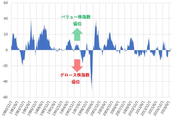 「Large バリュー指数」と「Large グロース指数」の1年リターンの差を示した図