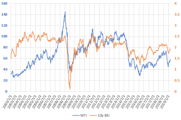 WTI原油価格とブレーク・イーブン・インフレ率の推移を示した図(2019.3)
