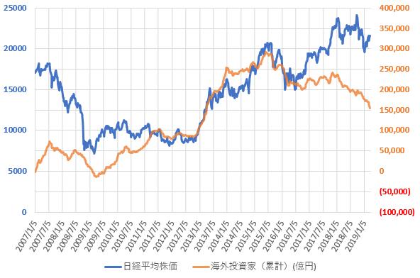 海外投資家の売買動向と日経平均株価の推移を示した図(2019.3)