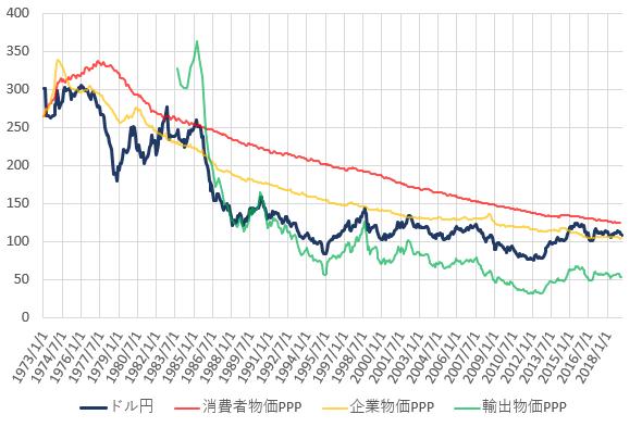 日米の各種購買力平価とドル円相場の推移を示した図(2019.3)