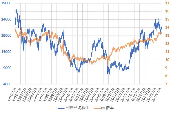 NT倍率と日経平均株価の推移を示した図(2019.3)