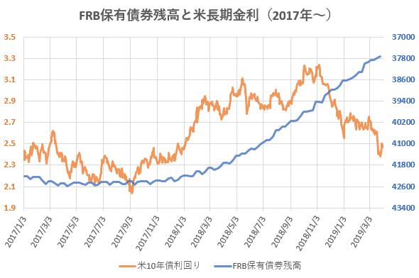 FRB保有債券残高と米長期金利の推移を示した図(2019.4)