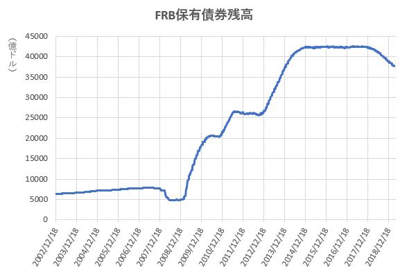 FRB保有債券残高の推移を示したの図(2019.4)