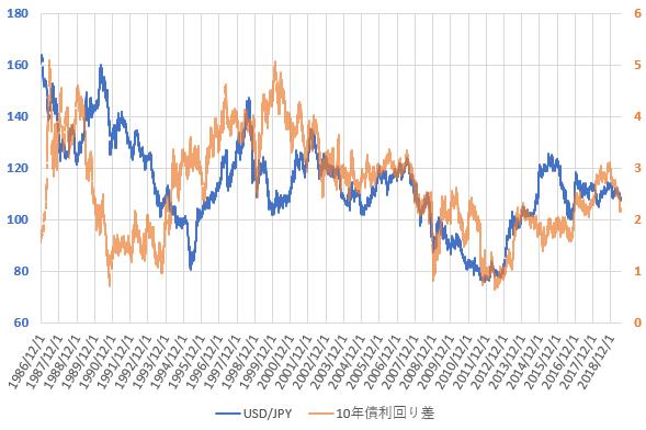 日米10年国債利回り差とドル円相場の推移を示した図(2019.6)