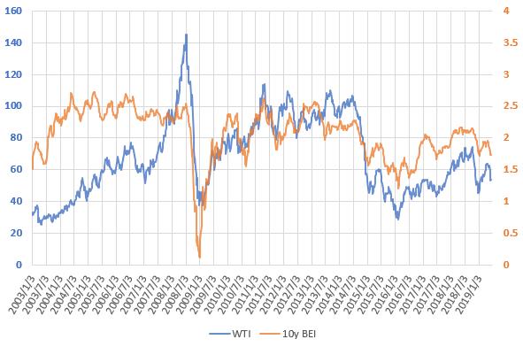 WTI原油価格とブレーク・イーブン・インフレ率の推移を示した図(2019.6)