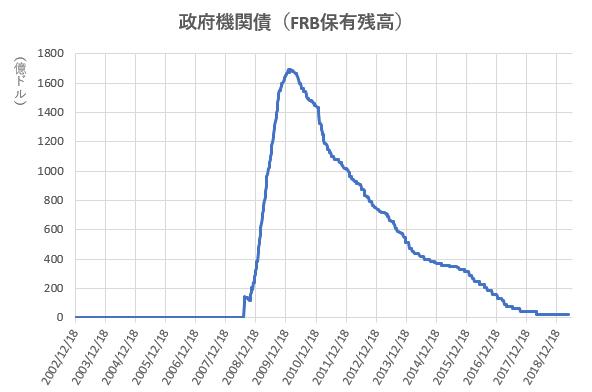政府機関債のFRB保有残高の推移を示した図(2019.7)