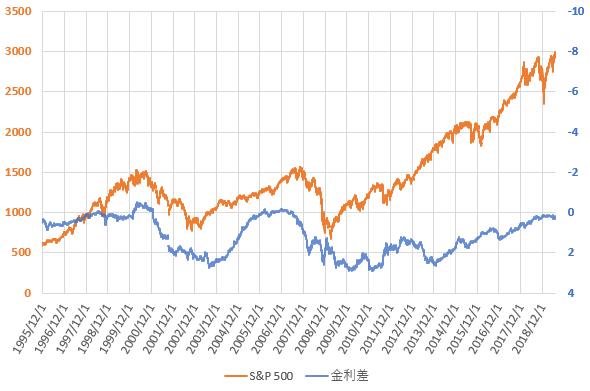 S&P500と米国長短金利差の推移を示した図(2019.7)