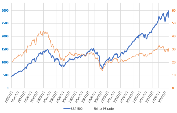 S&P500とCAPEレシオの直近の推移を示した図(2019.7)