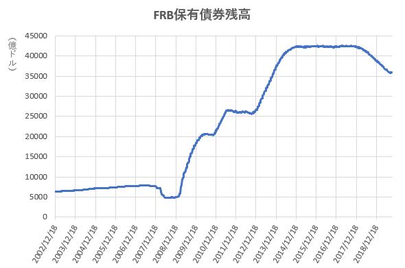 FRB保有債券残高の推移を示したの図(2019.9)