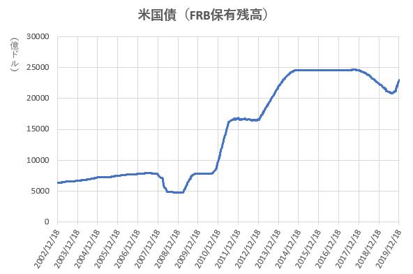 米国債のFRB保有残高の推移を示した図(2019.12)