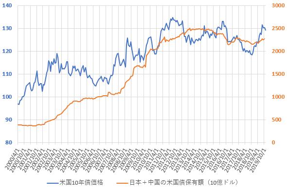 日本と中国の米国債合計保有額と米10年国債価格の推移を示した図(2019.12)