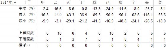 1914年から2019年までの十干ごとの年間騰落率の表