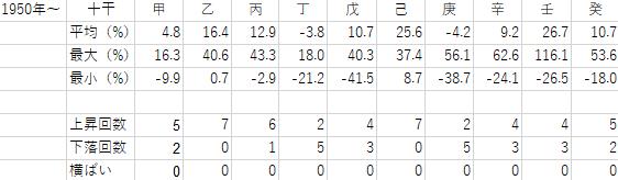 1950年から2019年までの十干ごとの年間騰落率の表