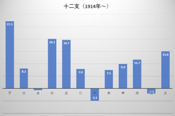 1914年から2019年までの十二支ごとの平均年間騰落率の図