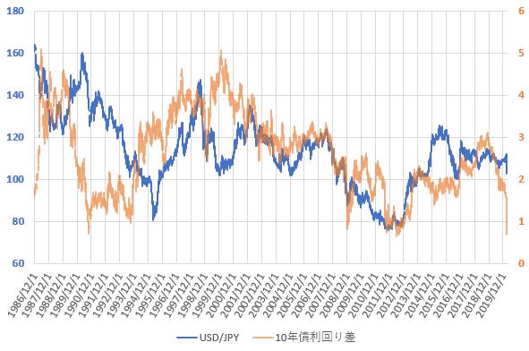 日米10年国債利回り差とドル円相場の推移を示した図(2020.3)