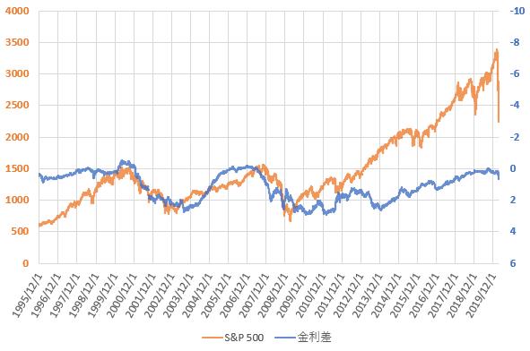 S&P500と米国長短金利差の推移を示した図(2020.3)