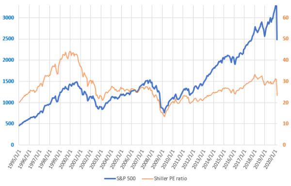 S&P500とCAPEレシオの直近の推移を示した図(2020.3)