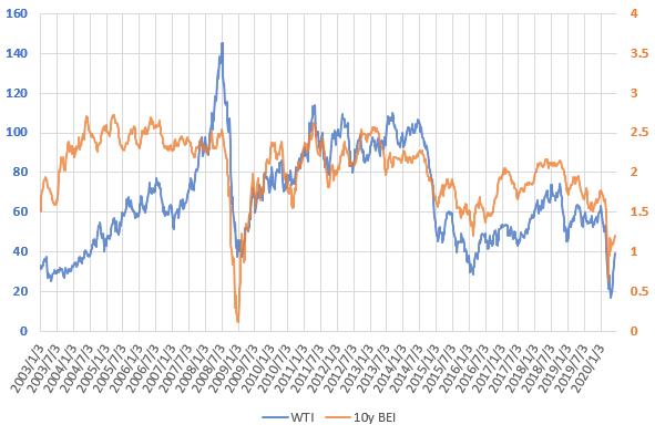 WTI原油価格とブレーク・イーブン・インフレ率の推移を示した図(2020.6)