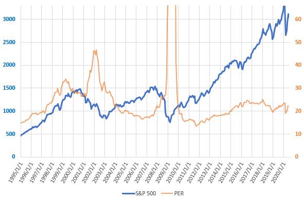 S&P500とPERの直近の推移を示した図(2020.6)