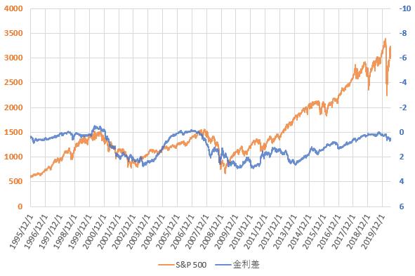 S&P500と米国長短金利差の推移を示した図(2020.6)