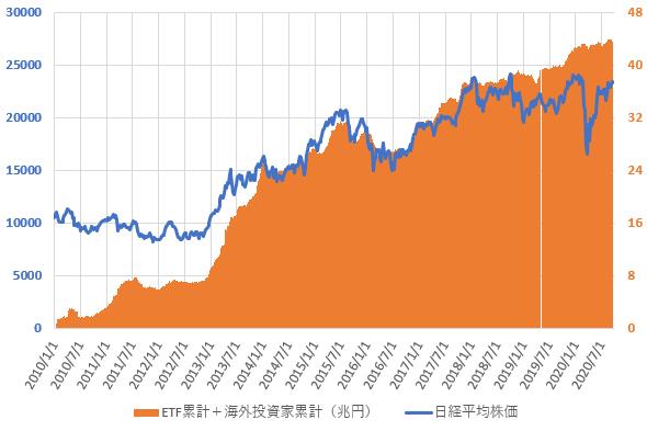 日銀ETF買い入れ累計額と海外投資家の累計売買金額との合計と日経平均株価の推移を示した図(2020.9)