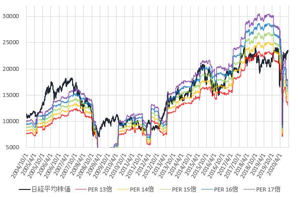 日経平均株価とPER13~17倍相当株価の推移を示した図(2020.9)