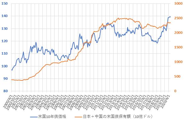 日本と中国の米国債合計保有額と米10年国債価格の推移を示した図(2020.9)