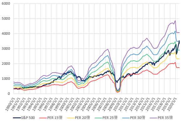 S&P500とPER別株価の推移を示した図(2020.9)