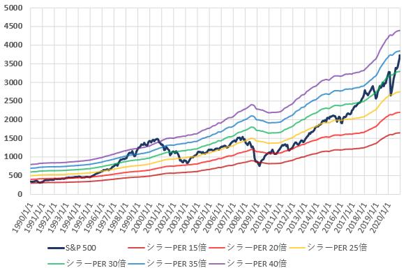 S&P500とCAPEレシオ別株価の推移を示した図(2020.12)